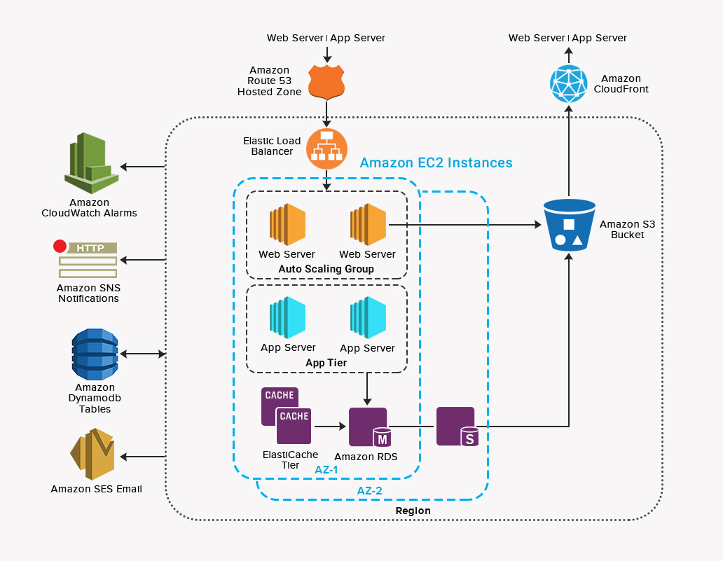Cloud Infrastructure Services - Cloud Infrastructure Design