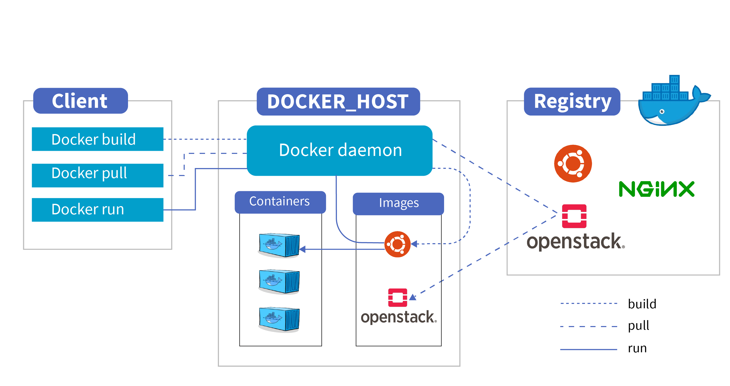 Docker Consulting Services
